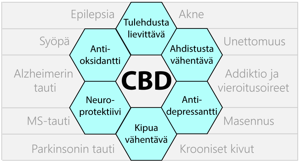 kannabidioli-lääkinnälliset-ominaisuudet