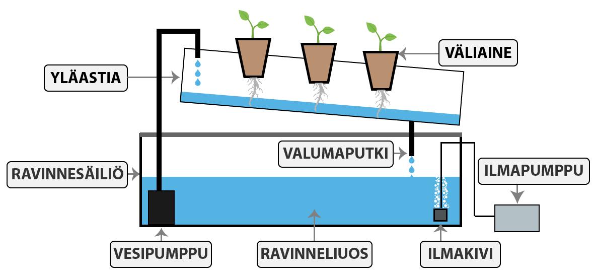 vesiviljelyjarjestelma-pumput-ja-osat